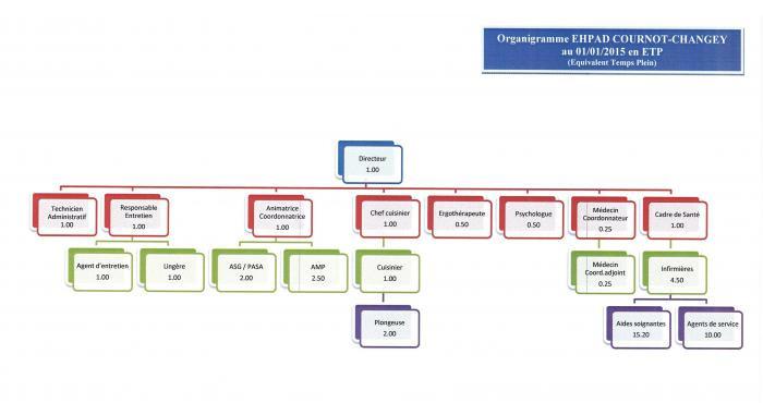 Organigramme du personnel